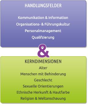 Handlungsfelder & Kerndimensionen | ZukunftVIELFALT®