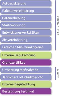 ZukunftVIELFALT [/fusion_text] Prozess